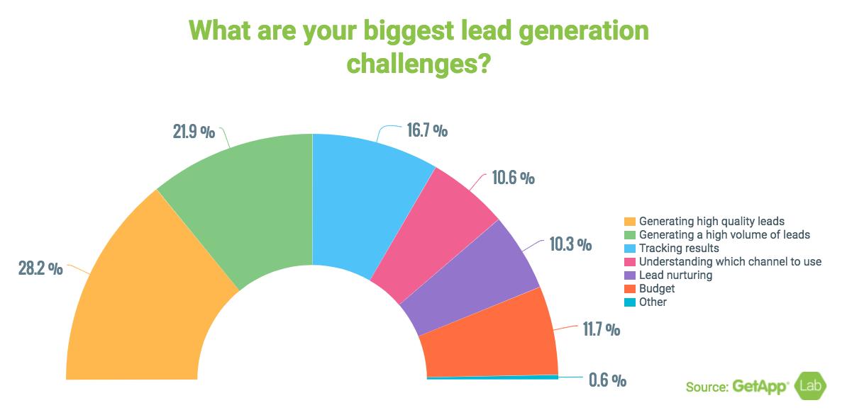 grafico che mostra le maggiori sfide per la generazione di piombo saas.