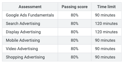 Certificazione annunci Google - termini e classificazione