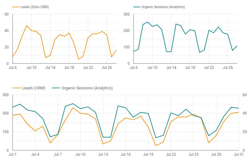 esempio di utilizzo della fusione dei dati in Data Studio.