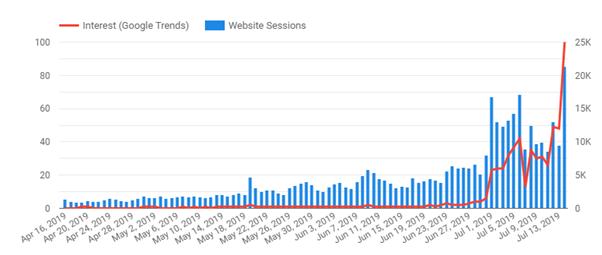 dati combinati da tendenze di google e sessioni del sito Web.