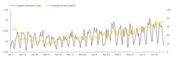 esempio di dati combinati da due grafici a linee.