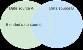 spiegazione del join esterno sinistro per la fusione dei dati.