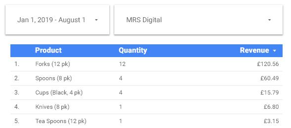dati combinati dalla piattaforma di e-commerce e Google Analytics.