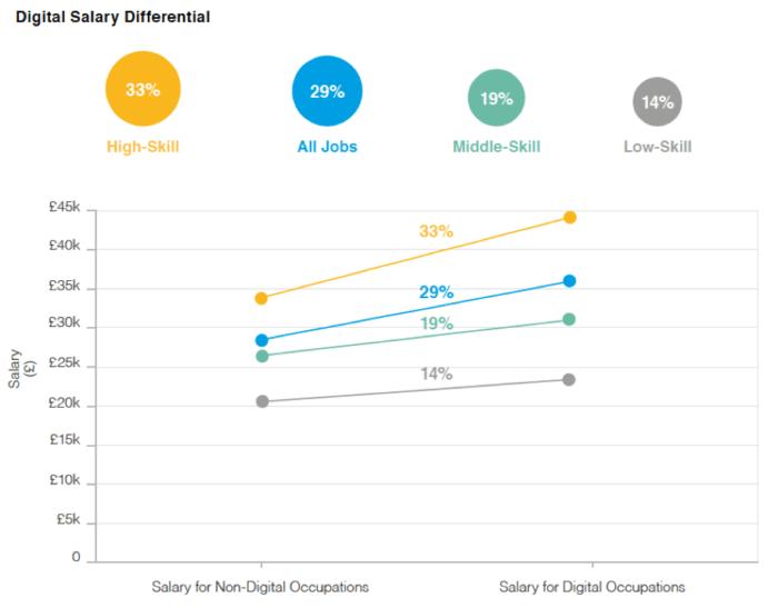 Differenziale salariale digitale
