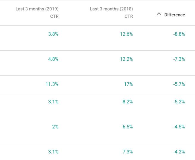 identificando una variazione nella percentuale di clic nella console di ricerca di Google.