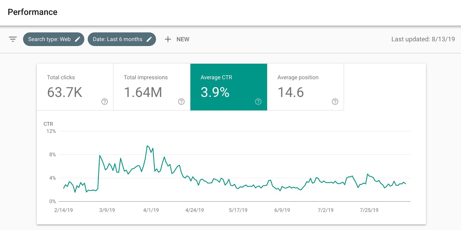 esempio di console di ricerca di Google che identifica un calo della percentuale di clic.