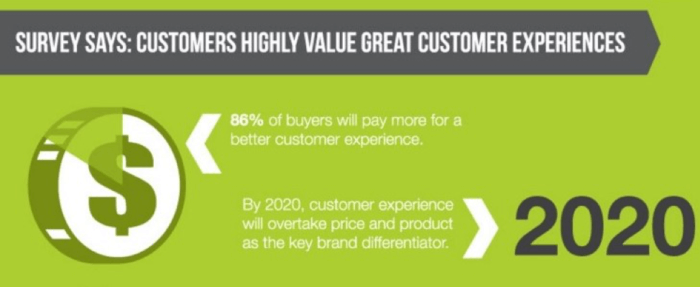 I clienti apprezzano le grandi esperienze dei clienti