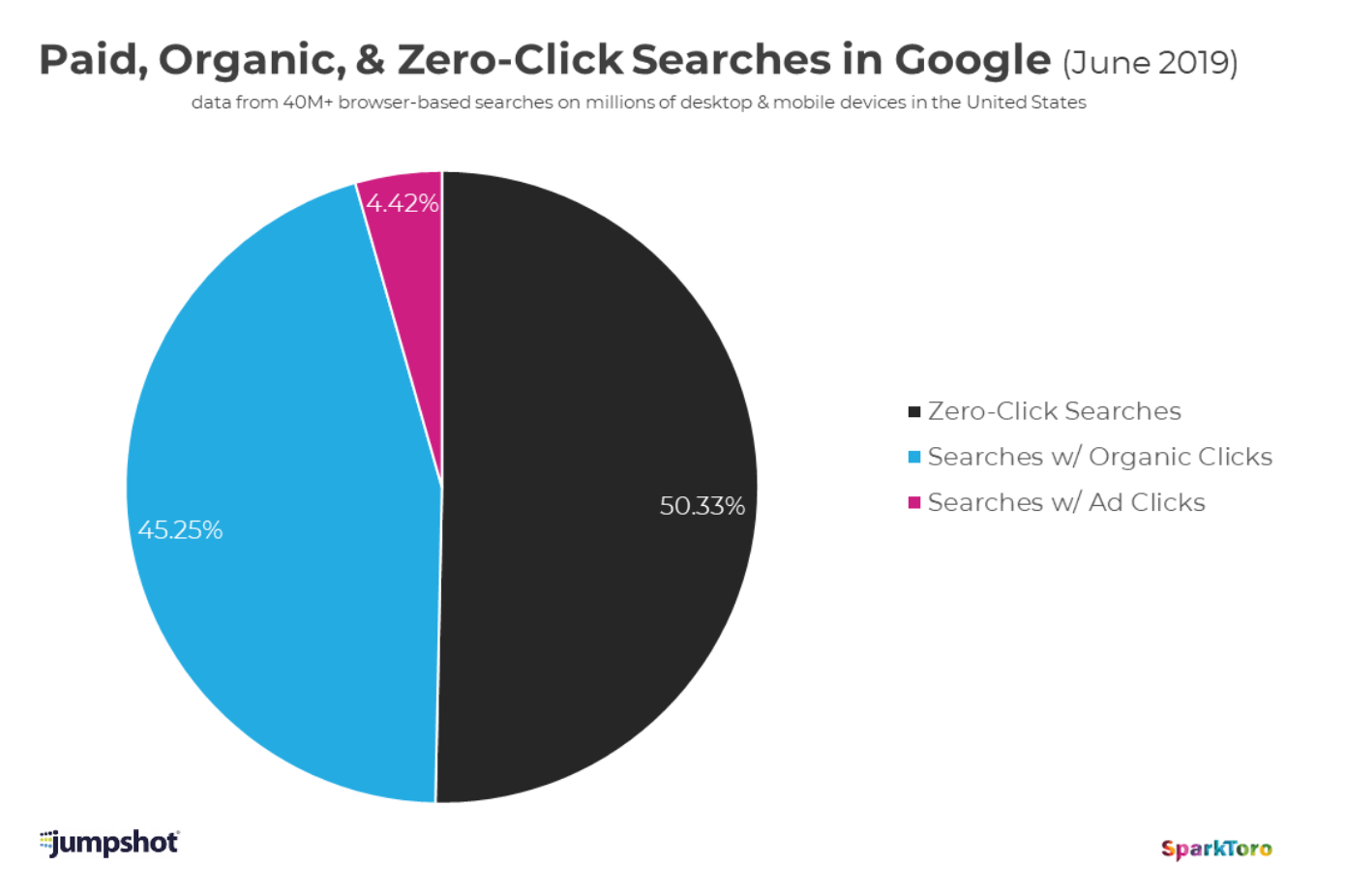 grafico che mostra le ricerche a pagamento, organiche ea zero clic in Google.