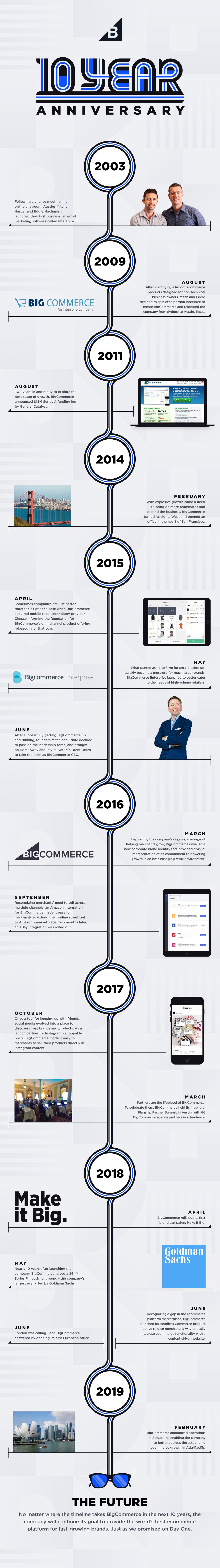 BC 10th Anniversary Infographic
