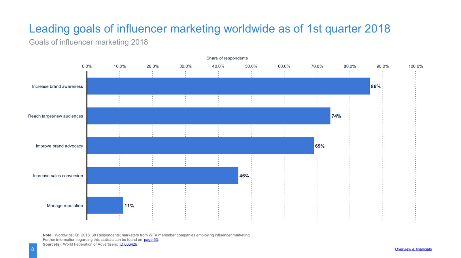 grafico mondiale di marketing per influencer