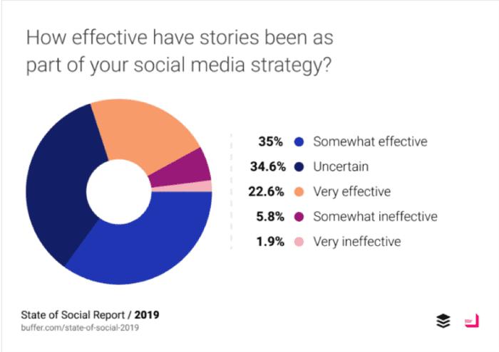 Quanto sono state efficaci le storie nell'ambito della tua strategia sui social media?