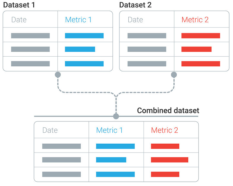 spiegazione della fusione dei dati in google data studio.