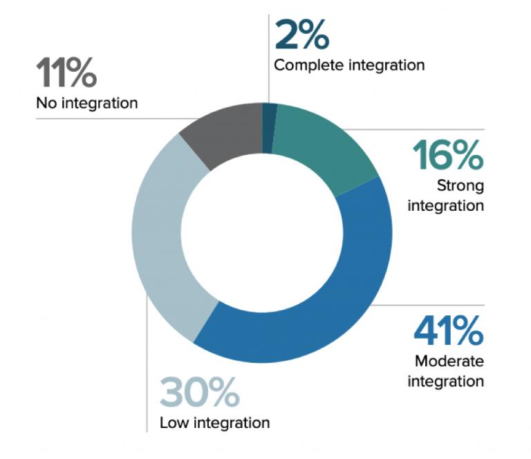 Mancanza di integrazione con conseguente attrito nell'imbuto di marketing