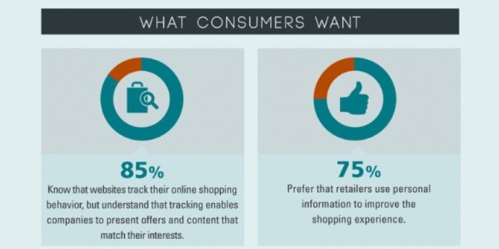 Cosa vogliono i consumatori