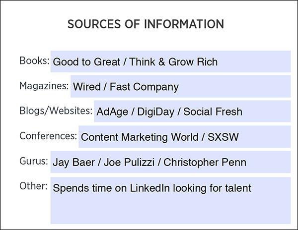 Foglio di lavoro Avatar cliente: fonti di informazione