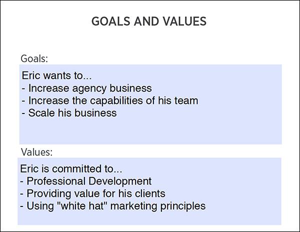Obiettivi e valori nel foglio di lavoro Avatar cliente