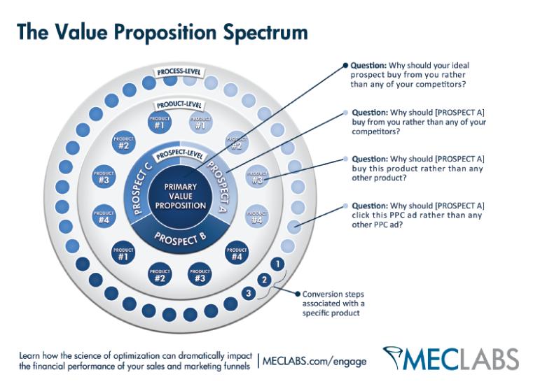 grafico che mostra i diversi tipi di proposizioni di valore.