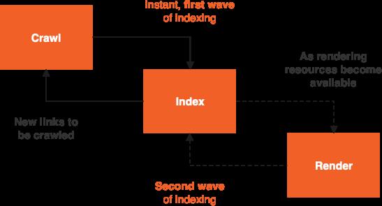 diagramma che mostra come i motori di ricerca eseguono la scansione, l'indicizzazione e il rendering di contenuti basati su JavaScript.