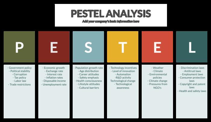 Analisi PESTEL