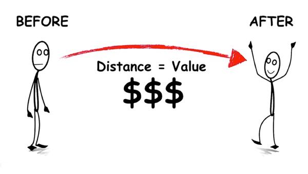 Il valore viene creato dalla distanza tra lo stato Prima e Dopo.