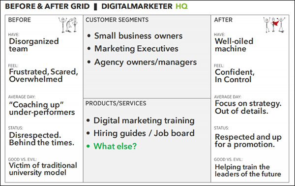 Griglia prima e dopo compilata per un dirigente di marketing