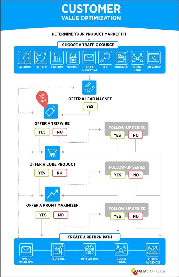 Ottimizzazione del valore per il cliente passaggio 4