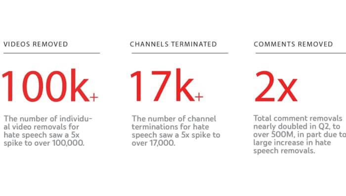Norme sul discorso dell'odio di YouTube