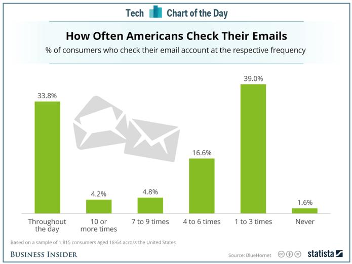 Con quale frequenza gli americani controllano le loro e-mail
