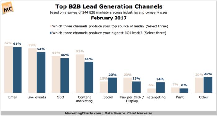 I migliori canali di generazione di contatti B2B