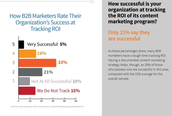 Successo del ROI nel monitoraggio del marketing B2B
