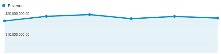 grafico delle entrate di Google Analytics.