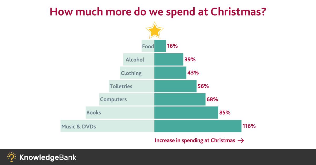 tendenze delle festività natalizie per il Regno Unito