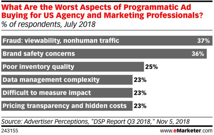 eMarketer-cosa-peggiore-aspetti-di-programmatico-ad-acquisto-us-agenzia-marketing-professionisti-di-intervistati-luglio-2018