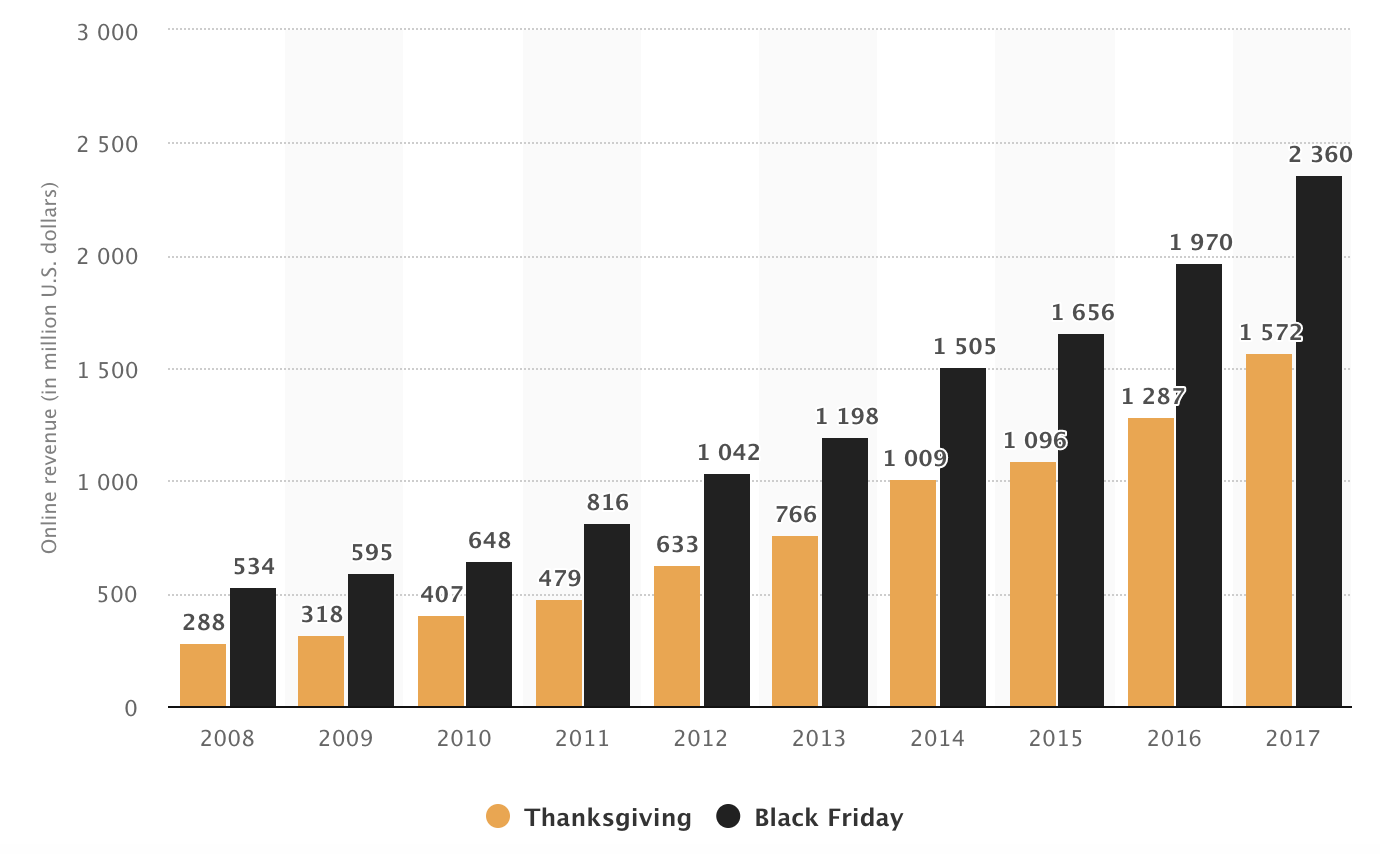 statistiche del venerdì nero