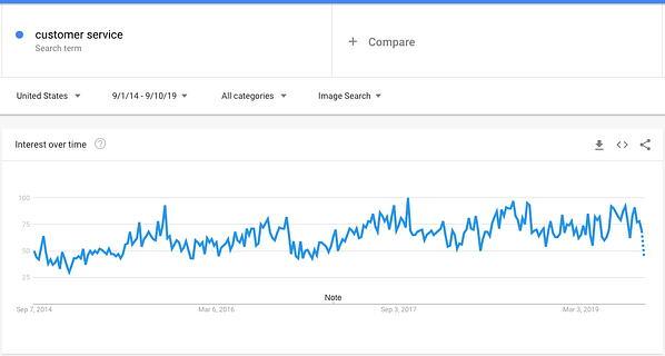 servizio clienti di google trends