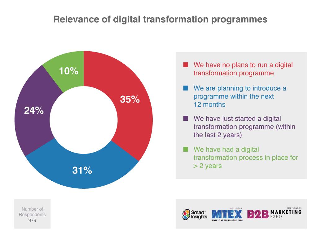 Ricerca sulla trasformazione digitale