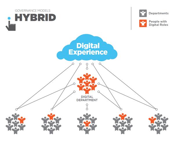 """Modello di governance del marketing digitale """"width ="""" 433 """"height ="""" 354"""
