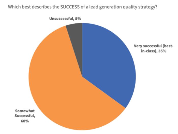 Quanto successo hanno le strategie di qualità della lead generation?