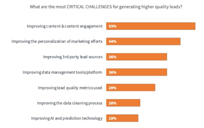 Quali sono le sfide fondamentali per attirare lead di alta qualità?
