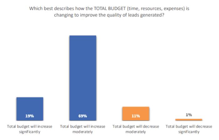 Budget per strategie di qualità di lead generation