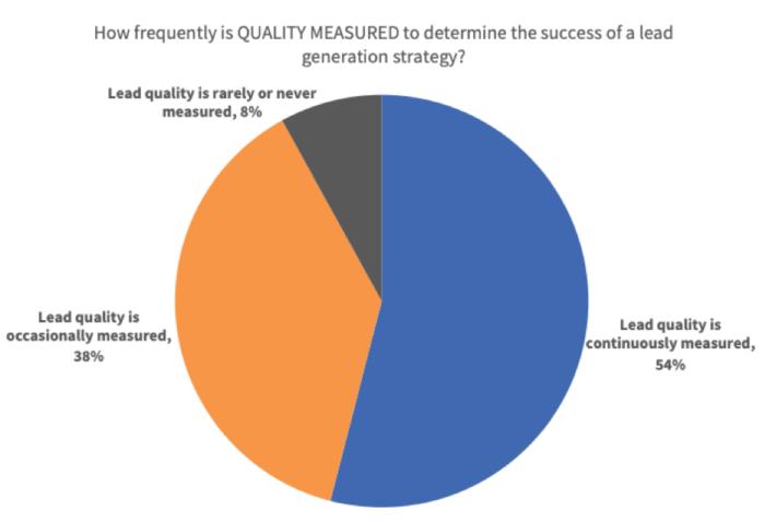 Con quale frequenza viene misurata la qualità del piombo?