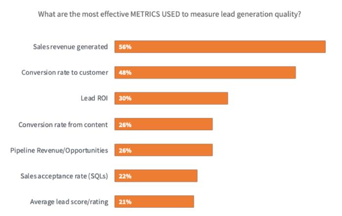 Metriche più efficaci per misurare la qualità della generazione di piombo