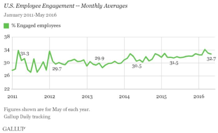 Grafico di coinvolgimento dei dipendenti statunitensi