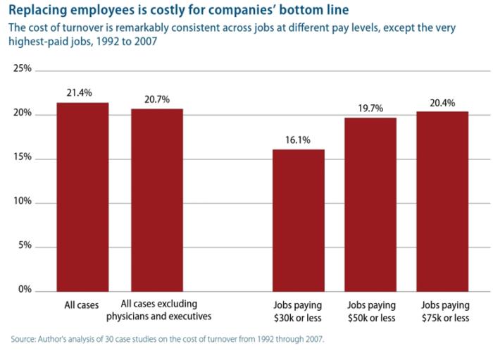 Sostituzione del grafico dei costi dei dipendenti