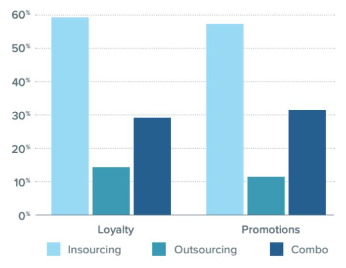 insourcing contro promozioni di outsourcing e schemi di fidelizzazione