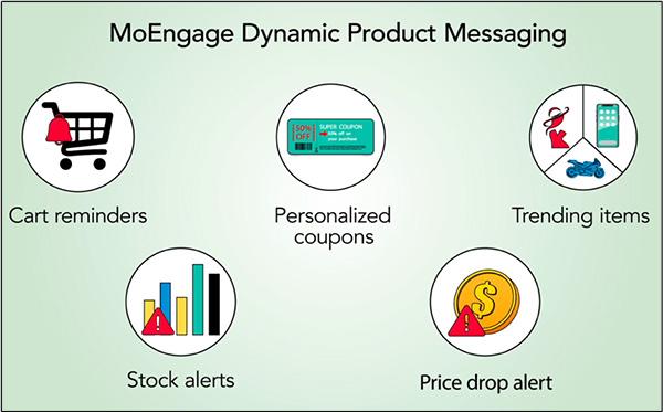 La messaggistica dinamica dei prodotti MoEngage è un'intelligenza artificiale per la commercializzazione dei tuoi prodotti