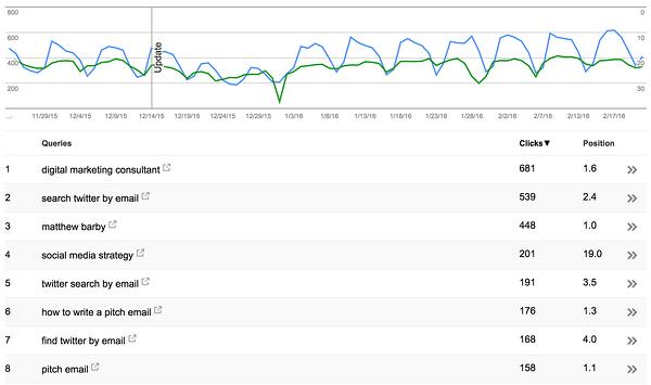 Grafico a linee che mostra il rendimento delle parole chiave su Google Search Console