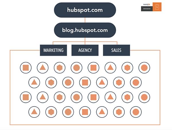 Diagramma di flusso del modello SEO del cluster di argomenti di HubSpot