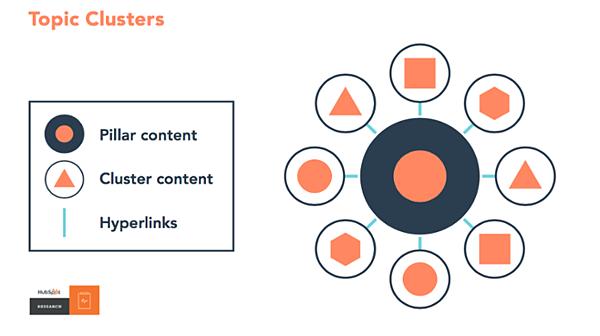 Modello SEO che utilizza icone per il contenuto del pilastro, il contenuto del cluster e i collegamenti ipertestuali