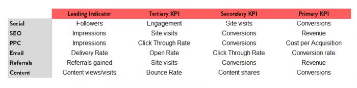 specifici per canale digitale-marketing-KPI